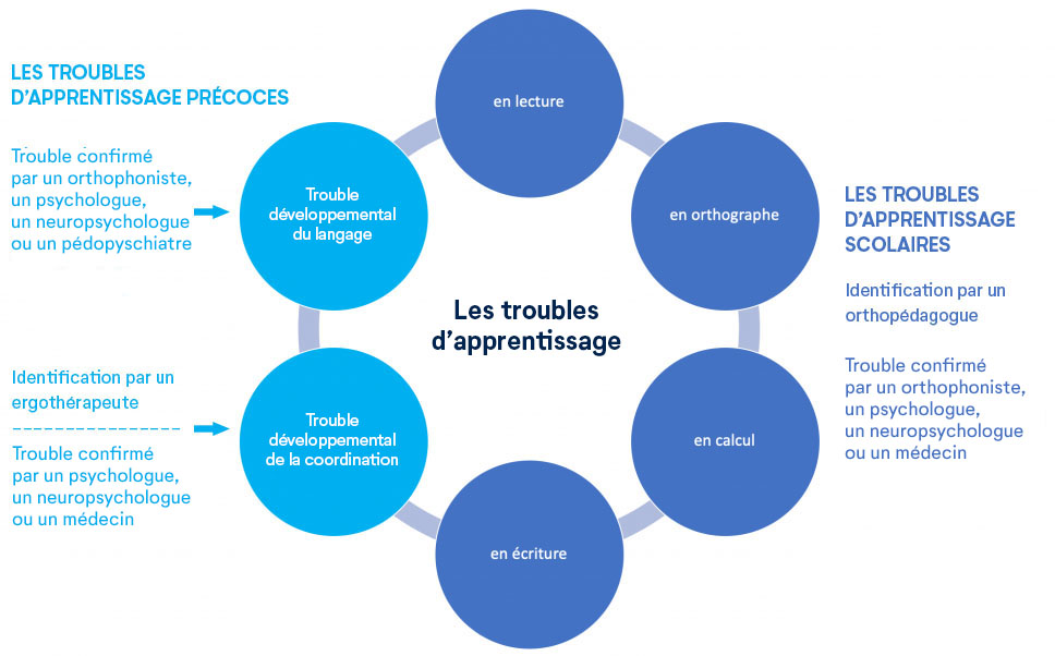 Identification des troubles d'apprentissage